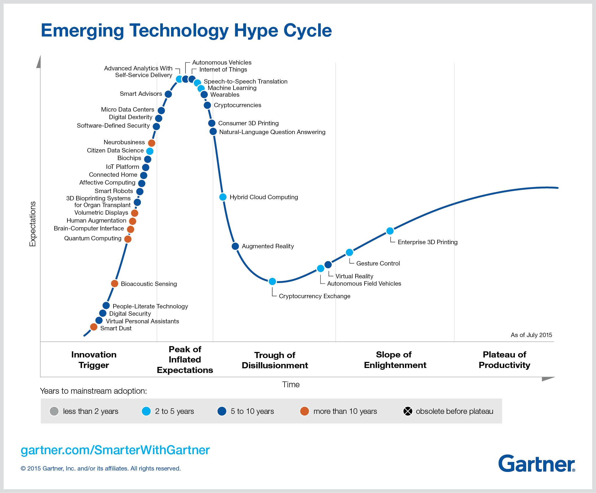chatbot4devs - hype cycle gartner