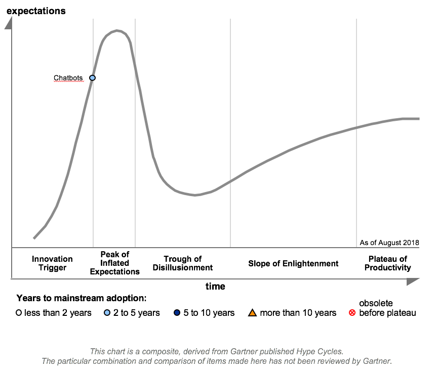 hype cycle 2019 gartner chatbots