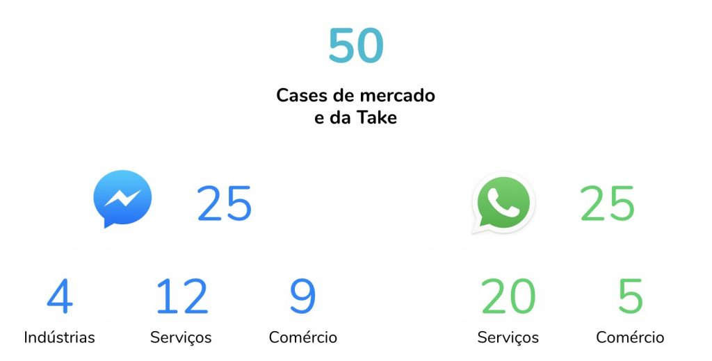 cases de mercado e take: whatsapp e facebook por setor