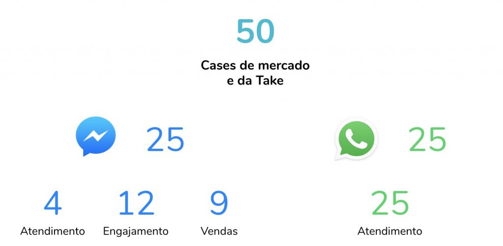 cases de mercado e take: whatsapp e facebook