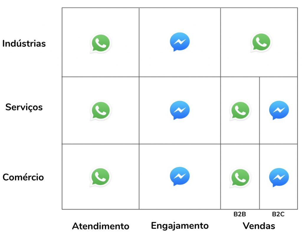 mobile marketing: whatsapp ou facebook messenger