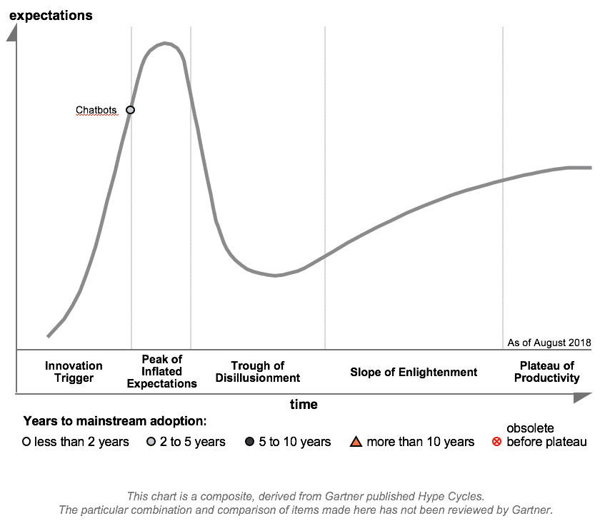 estabilidade de chatbots hype cycle gartner