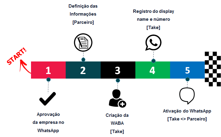 ativação do whatsapp business api timeline