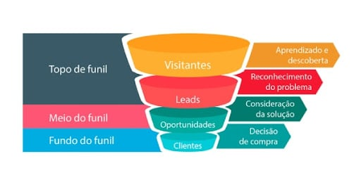Funil de vendas marketing digital